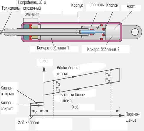 Рис. 12 Газовая пружина с